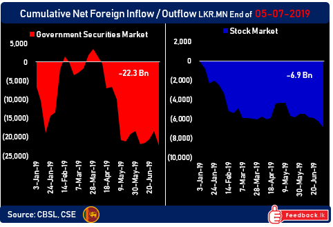 Foreign outflows continue to plague Sri Lanka's capital markets