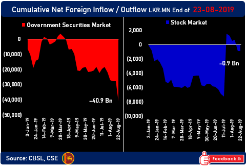 Foreign institutional bond selling spikes amid CBSL rate cuts