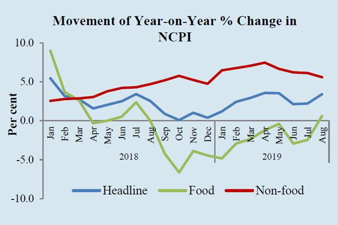 Sri Lanka headline inflation increased in August; core inflation declined