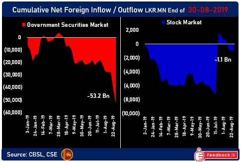 Foreign appetite for Sri Lankan bonds vanishes