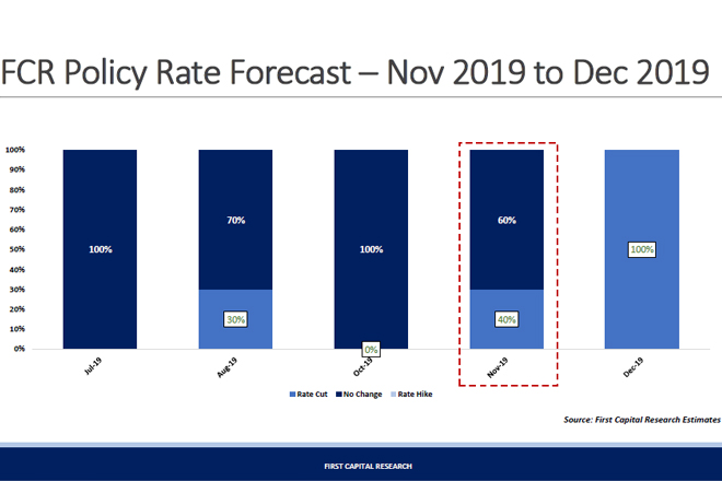 Door is open for a rate cut: First Capital Research