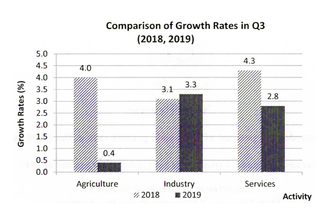 Sri Lanka records 2.7-pct growth in third quarter of 2019