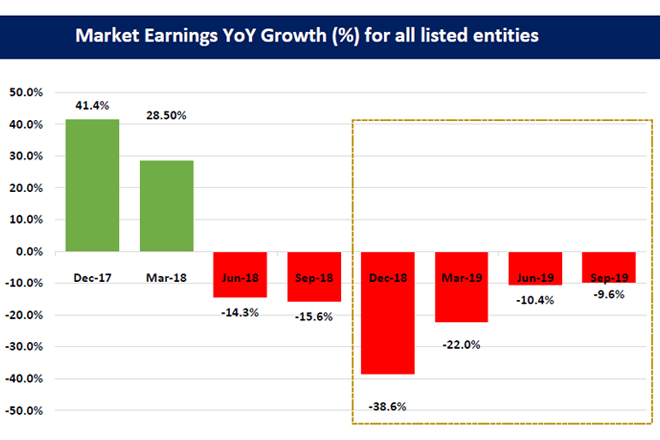 Sep quarter earnings declined by 9.6-pct for 264 companies: FC Research