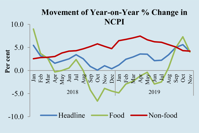 Sri Lanka nationwide inflation decreased in November