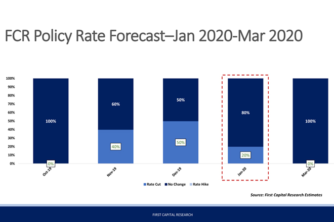 First Capital Research assigns 80-pct probability for no change in policy rates