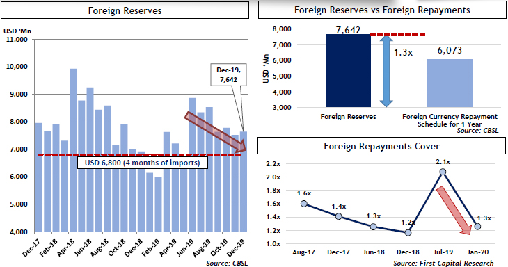 Sri Lanka foreign reserves show signs of depletion: First Capital Research