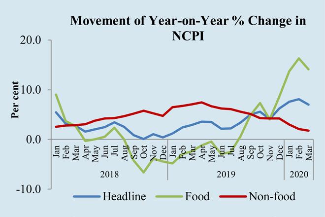 Sri Lanka's headline inflation decreased in March