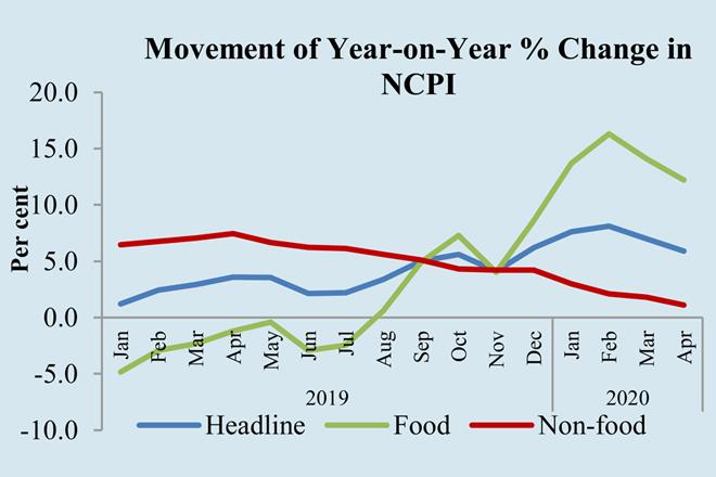 Sri Lanka's headline inflation decreased further in April