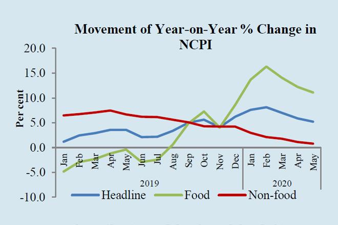 Sri Lanka's headline inflation decreased further in May