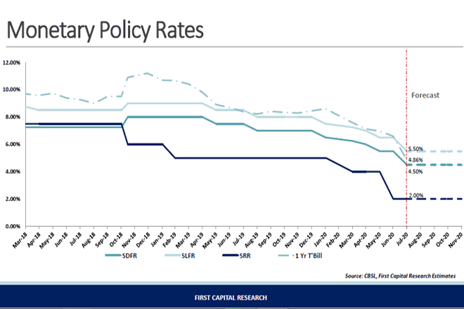 Probability for a rate cut to discourage LCBs from using SDFR facility: First Capital Research