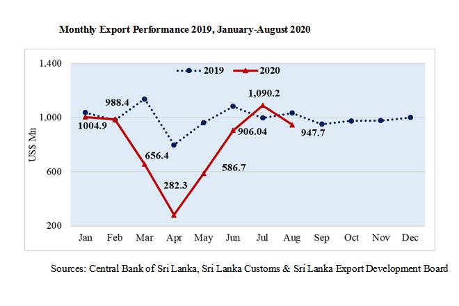 Sri Lanka's exports drop slightly in August 2020