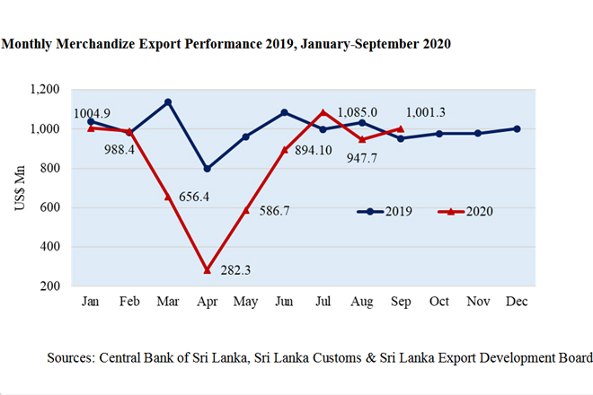 Sri Lanka's merchandize exports surpass USD 1 billion mark in September