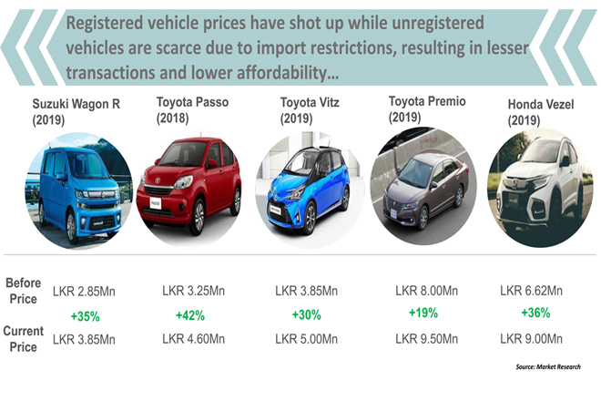 Sri Lanka's vehicle registrations expected to down to a 17-year low in 2020