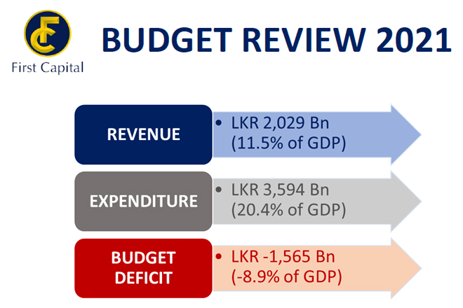 Budget Review 2021 by First Capital Research
