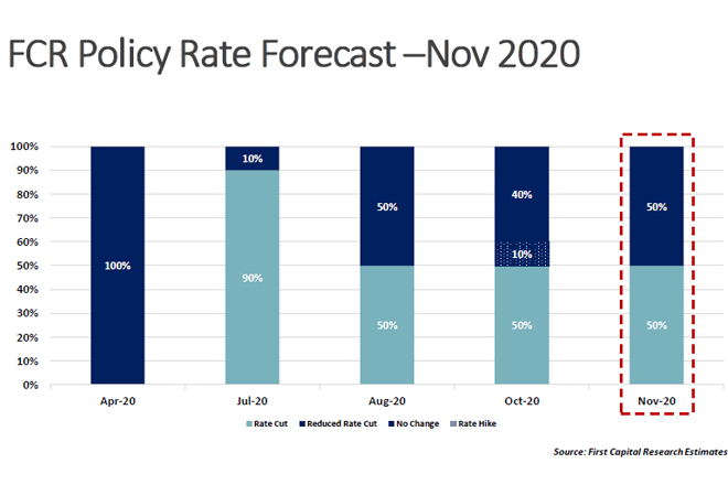 CBSL to hold policy rates steady, vow to retain market rates stable: First Capital Research