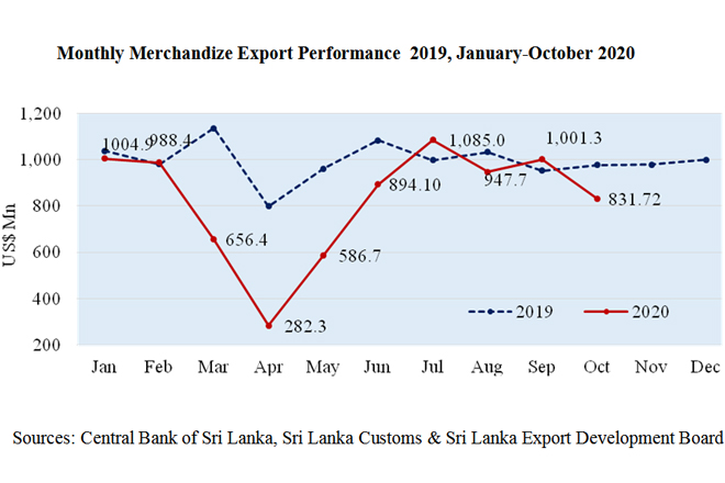 Sri Lanka's exports declined to USD 832Mn in October amidst second wave of COVID
