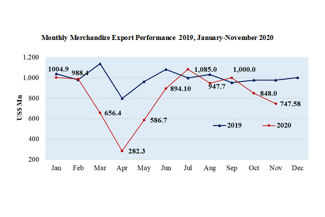 Exports in November drop 11.8-pct from October amidst second wave of Covid