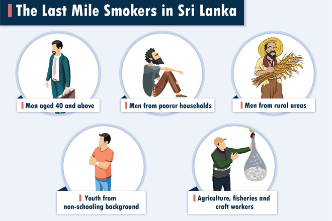 Opinion: Sri Lanka's Tobacco-Smoking Challenge: Going the Last Mile