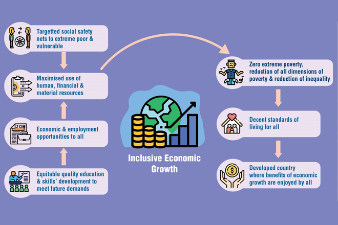 Sri Lanka's Post-COVID-19 Recovery: The Need for Inclusive Economic Growth