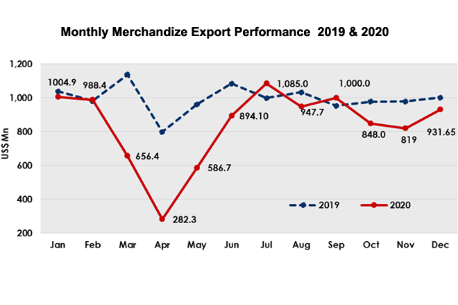 Sri Lanka's export earnings amounted to USD 932Mn in December