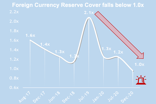 Sri Lanka's foreign currency reserves fall below foreign debt obligations
