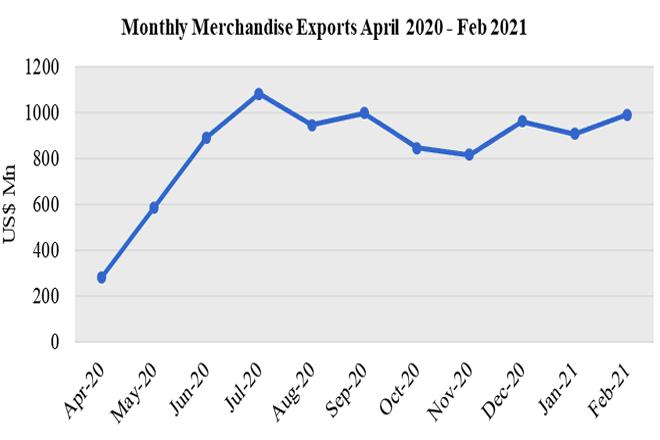 Sri Lanka's export earnings grew by 2.5-pct in February