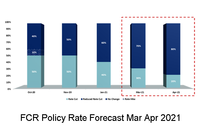 70-pct probability to hold policy rates: First Capital Research