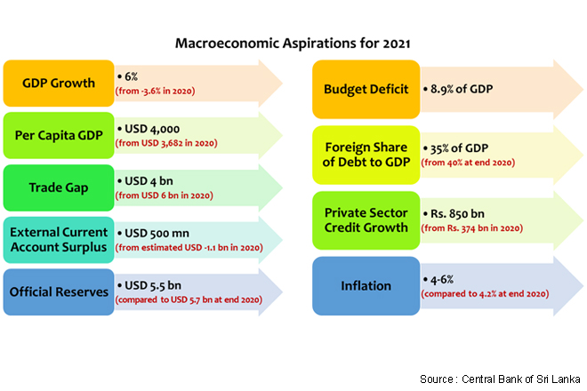 Sri Lankan economy is steadily progressing as displayed in latest economic indicators: CBSL
