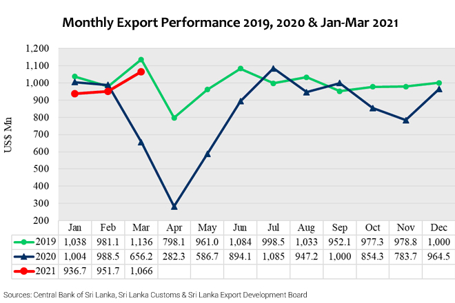 Sri Lanka surpasses USD 1Bn exports in March 2021 after six months