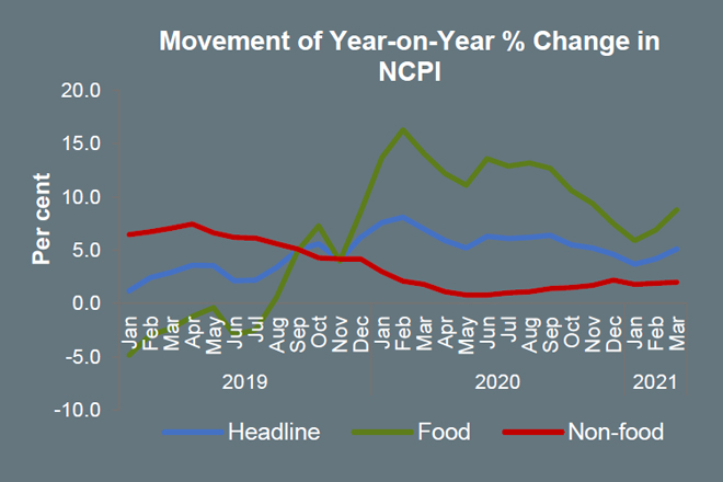 Sri Lanka's headline inflation increased to 5.1-pct in March