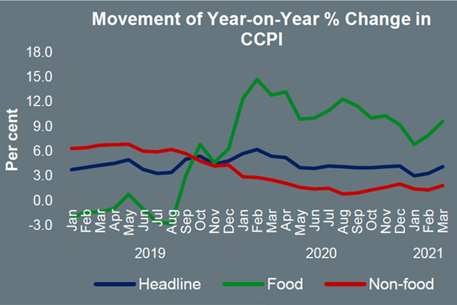 Colombo Consumer Price inflation increased to 4.1-pct in March with low base effect
