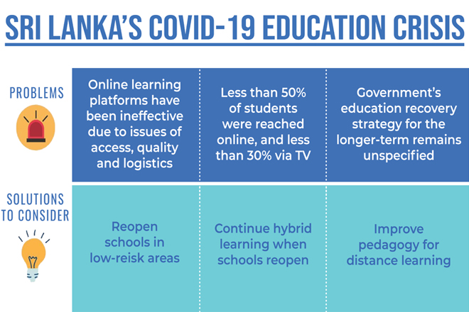 Mitigating Sri Lanka's COVID-19 Education Crisis: Priority Areas for Action