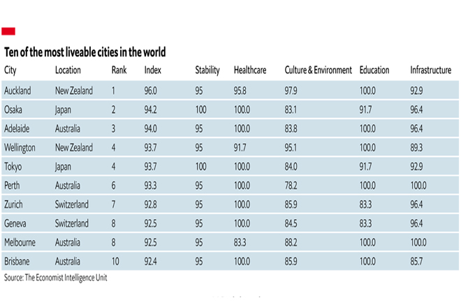 Auckland tops EIU's liveability rankings owing to its ability to contain Covid-19 faster