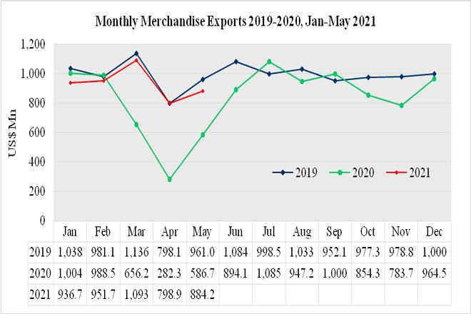 Sri Lanka records USD 884Mn exports in May 2021