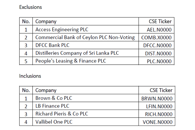 CSE announces changes in S&P SL20 at mid-year index rebalance