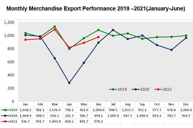 Sri Lanka records USD 978Mn exports in June 2021; maintains its upward trend