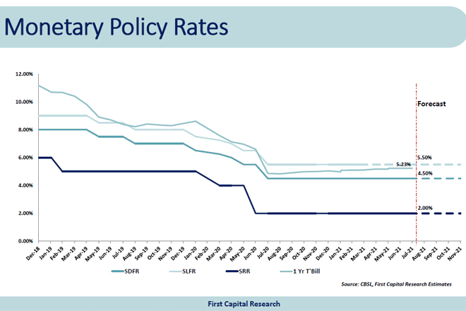 Sri Lanka's Central Bank inching towards taper tantrum: First Capital Research
