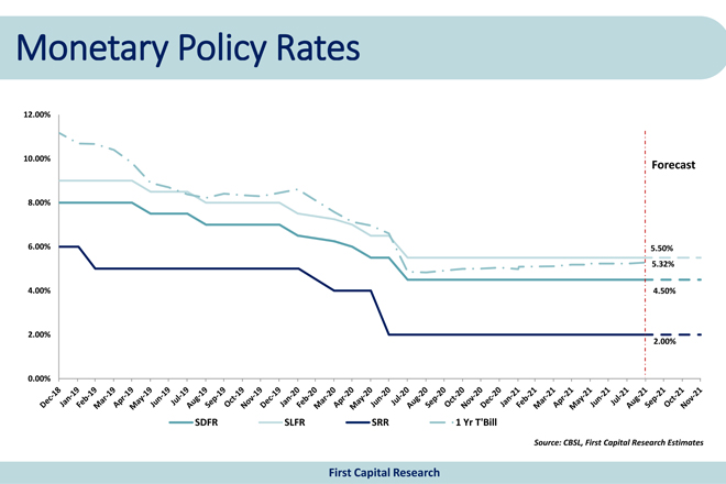 Only 10-pct probability for a rate hike at upcoming policy review: First Capital Research