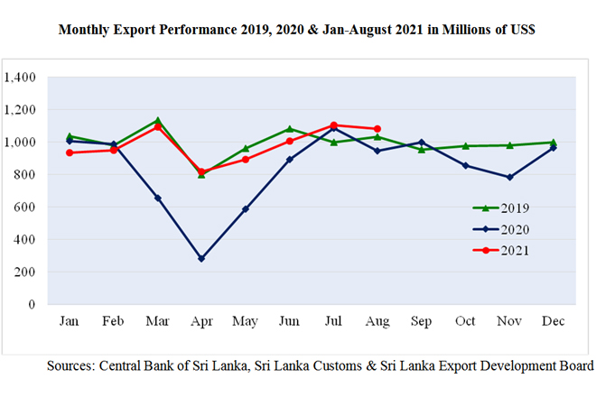 Sri Lanka's exports exceed USD 1Bn for third consecutive month in August